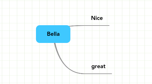 Mind Map: Bella