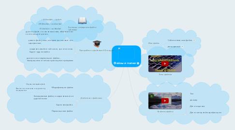 Mind Map: Файлы и папки