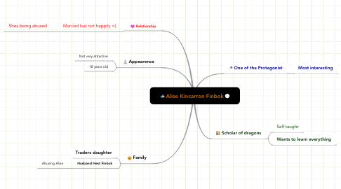 Mind Map: Alise Kincarron Finbok