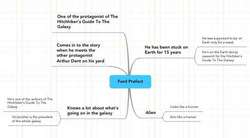 Mind Map: Ford Prefect