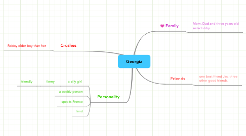 Mind Map: Georgia