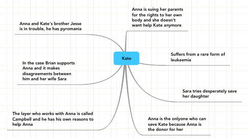 Mind Map: Kate