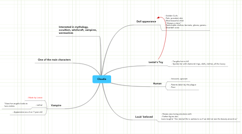 Mind Map: Claudia