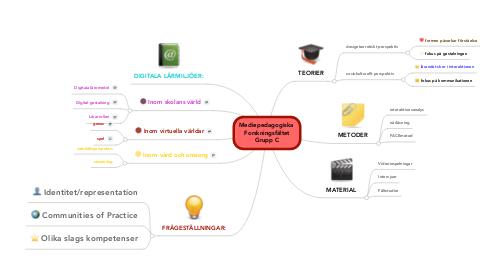Mind Map: Mediepedagogiska  Forskningsfältet Grupp C