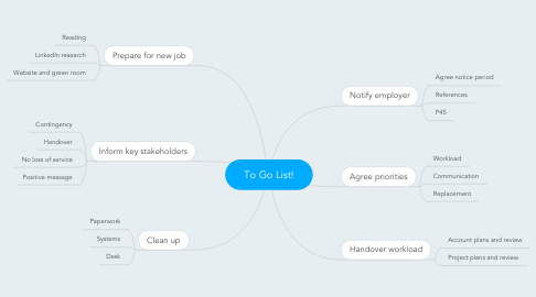 Mind Map: To Go List!