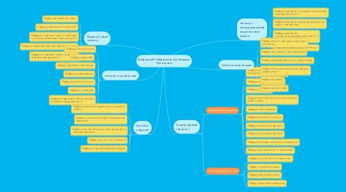 Mind Map: Київський Університет ім.Бориса Грінченка