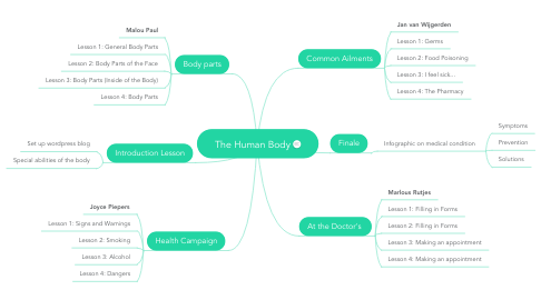 Mind Map: The Human Body
