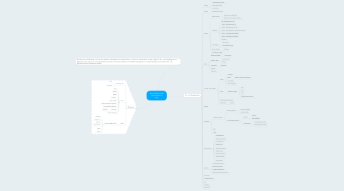 Mind Map: Schnittplatz einer Filmproduktion (PC)