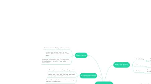 Mind Map: Faith's Life
