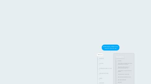 Mind Map: Київський університет імені Б. Грінченка
