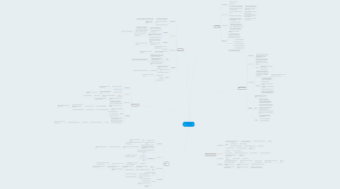 Mind Map: Developments in Technolgy