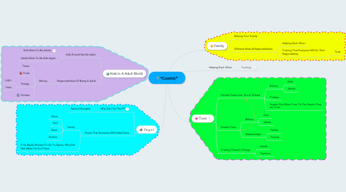 Mind Map: *Cosmic*