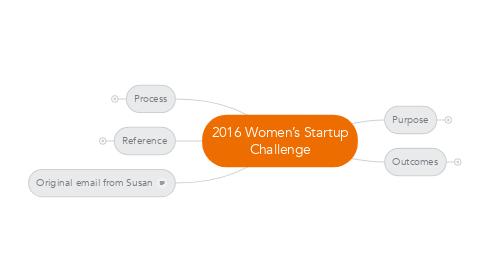 Mind Map: 2016 Women's Startup Challenge