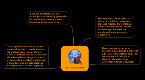 Mind Map: BIOTECNOLOGIA