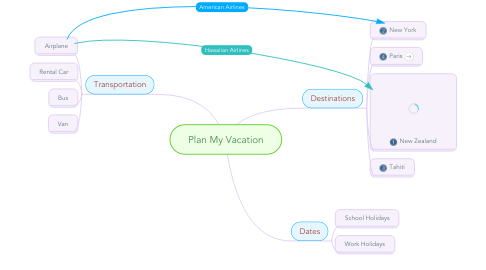Mind Map: Plan My Vacation