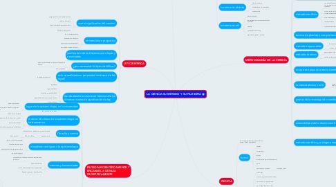 Mind Map: LA CIENCIA SU METODO Y SU FILOSOFIA