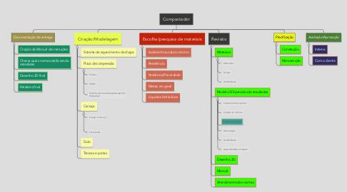 Mind Map: Compactador