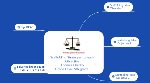 Mind Map: Scaffolding Strategies for each Objective Thomas Chacko Grade Level: 9th grade