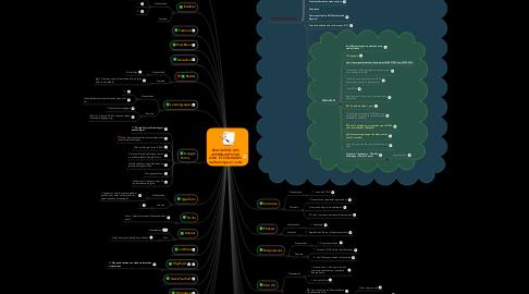 Mind Map: ÉVALUATION DESAPPRENANTS PARQUIZ ET SONDAGESméthodologie et outils