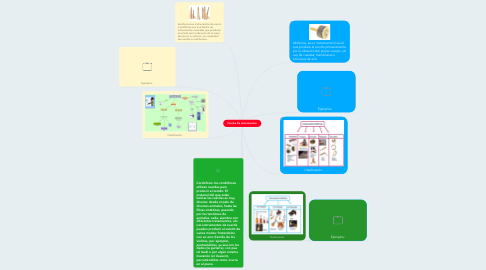 Mind Map: Familia De Instrumentos