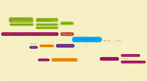 Mind Map: LIGHTS AND ELECTRICITY