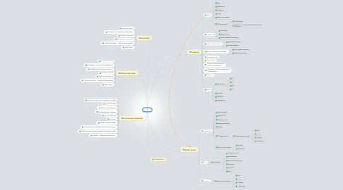 Mind Map: Irmax