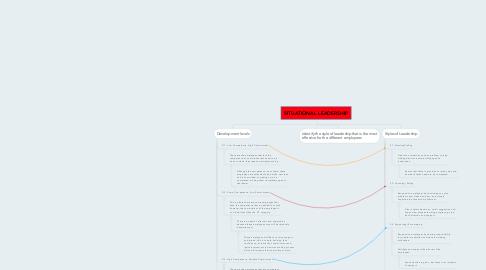 Mind Map: SITUATIONAL LEADERSHIP