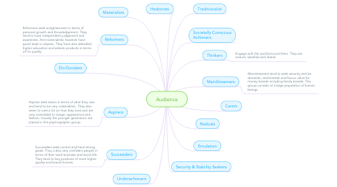 Mind Map: Audience