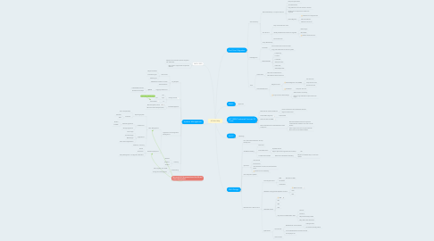 Mind Map: AD Mind Map