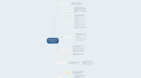Mind Map: Representació del treballadors dins l'empresa