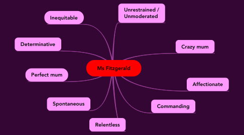 Mind Map: Ms Fitzgerald