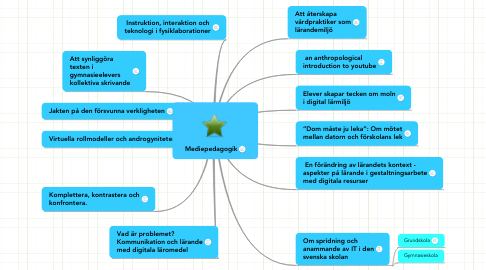 Mind Map: Mediepedagogik