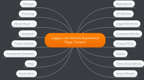 Mind Map: Legacy non-Vehicle Experience Page Content