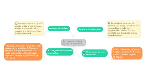 Mind Map: Recursos renovables y recursos no renovables.