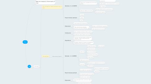 Mind Map: Ниша
