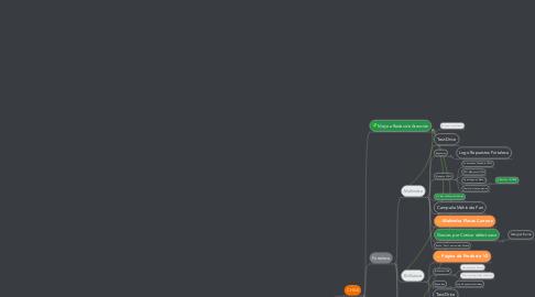Mind Map: HostingDedicado