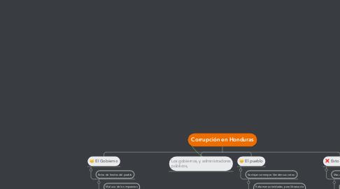 Mind Map: Corrupción en Honduras