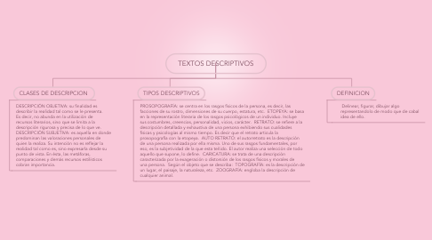 Mind Map: TEXTOS DESCRIPTIVOS