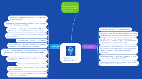 Mind Map: Ventajas y  Desventajas