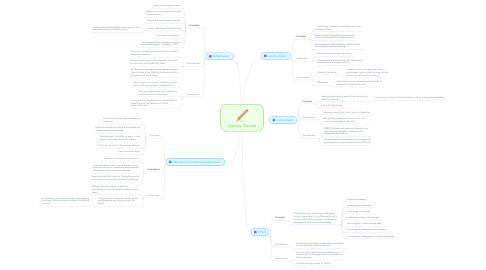 Mind Map: Learning Theories