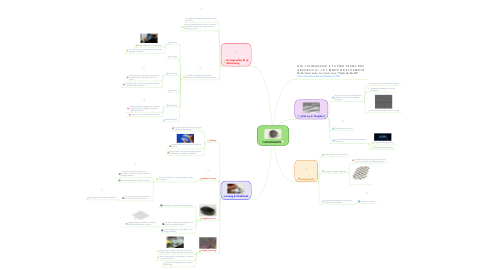 Mind Map: KR MXGLKTU