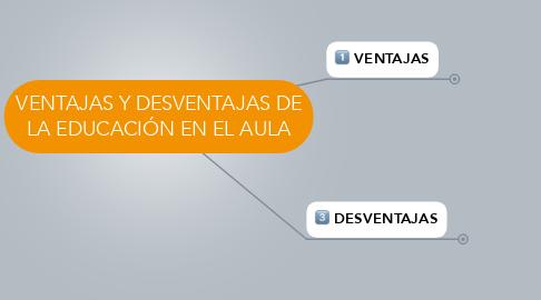 Mind Map: VENTAJAS Y DESVENTAJAS DE LA EDUCACIÓN EN EL AULA