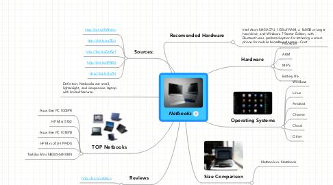 Mind Map: Netbooks