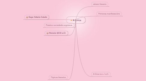 Mind Map: A Lírica