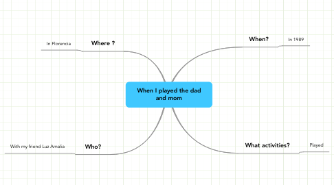 Mind Map: When I played the dad and mom