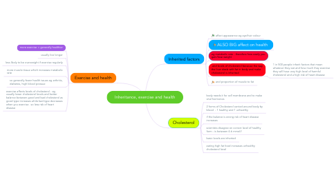 Mind Map: Inheritance, exercise and health