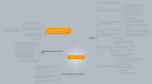 Mind Map: Pathogens and disease