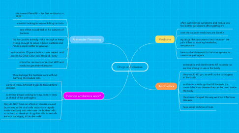 Mind Map: Drugs and disease