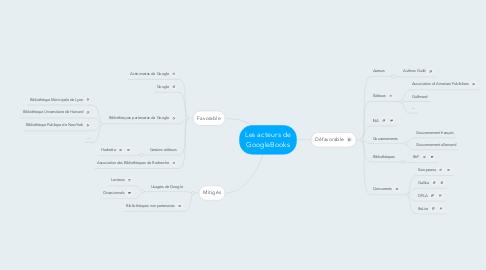 Mind Map: Les acteurs de GoogleBooks