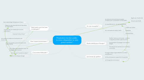 Mind Map: Privatisation du bien public  ou mise à disposition au plus grand nombre ?